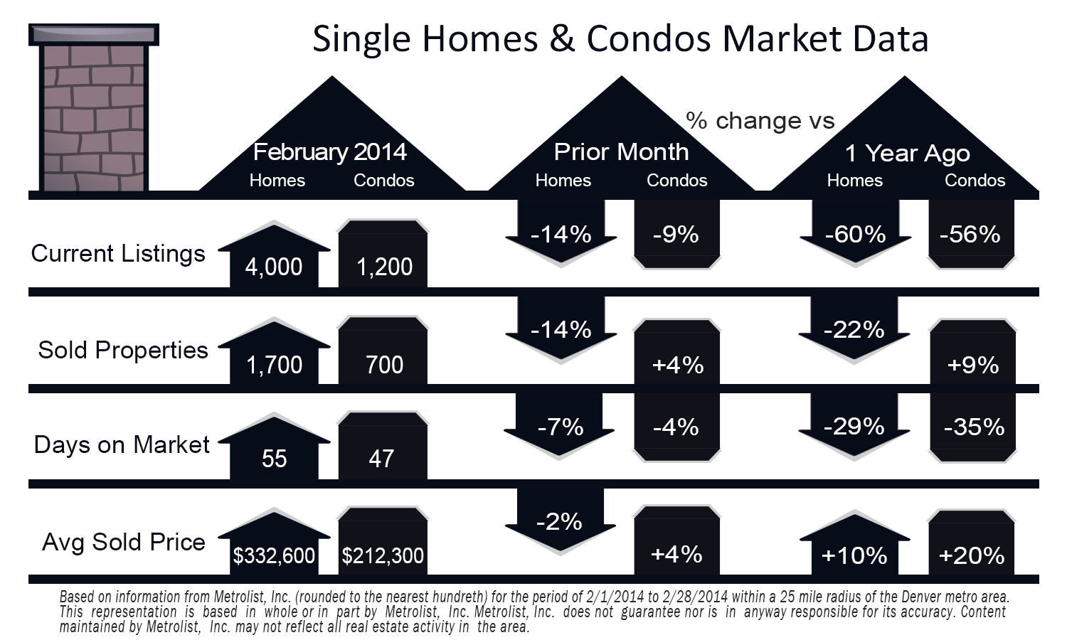 Denver Metro Real Estate Market –  February, 2014 - Marilou Kiessig Real Estate